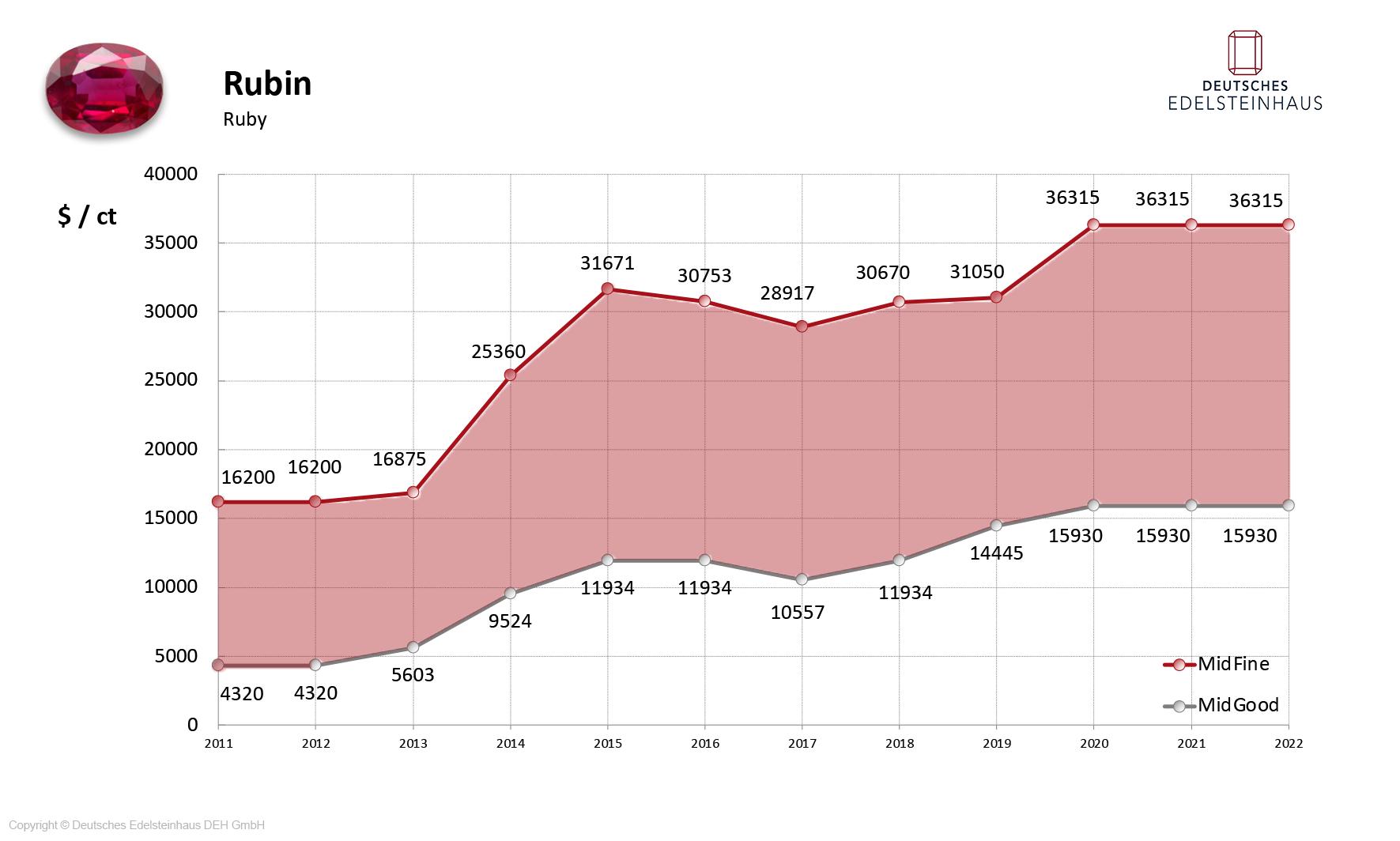 DEH Rubin Investmentqualität